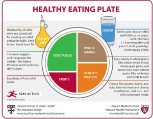 Harvard Healthy Eating Plate sm